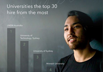 UNSW grads the top choice for 30 most in-demand employers